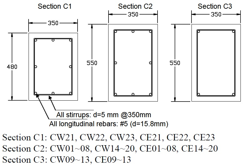 Columns cross sections (Adapted from Kwon, 2008).