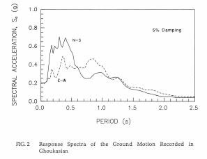 Response Spectra of the Ground Motion Recorded in Ghoukasian (Yegain and Ghahraman, 1992).