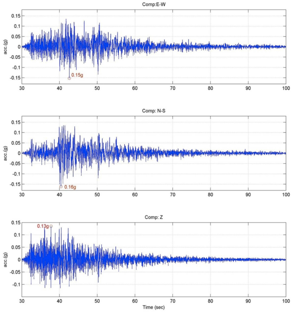 Acceleration time histories for the main shock of 18th September 2011 Sikkim event recorded at Gangtok (http://pesmos.in/2011/).