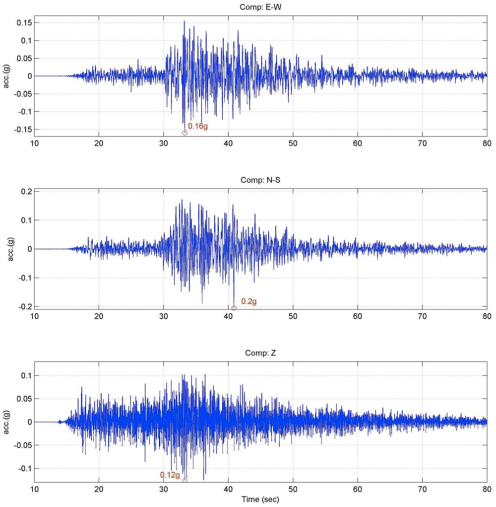 Acceleration time histories for the main shock of 18th September 2011 Sikkim event recorded at Siliguri (http://pesmos.in/2011/).