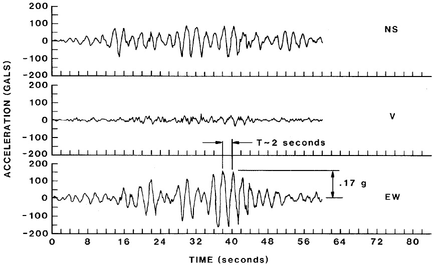Acceleration records of the September 19, 1985 earthquake from the SCT site (Retrieved from NBS, 1987).