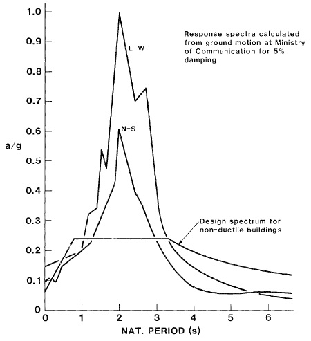 Comparison of acceleration response spectra for the SCT site with the design spectrum for nonductile structures in the lake zone included in the 197'6 Mexico Federal District Building Code (Retrieved from NBS, 1987).