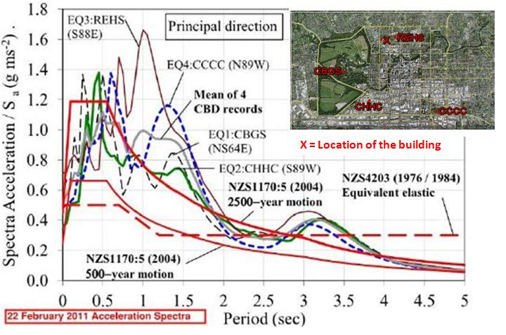 Elastic acceleration spectra 5% damped of 22 February 2011 EQ and NZS1170.5 design spectra (Kam et al - edited by Lim)