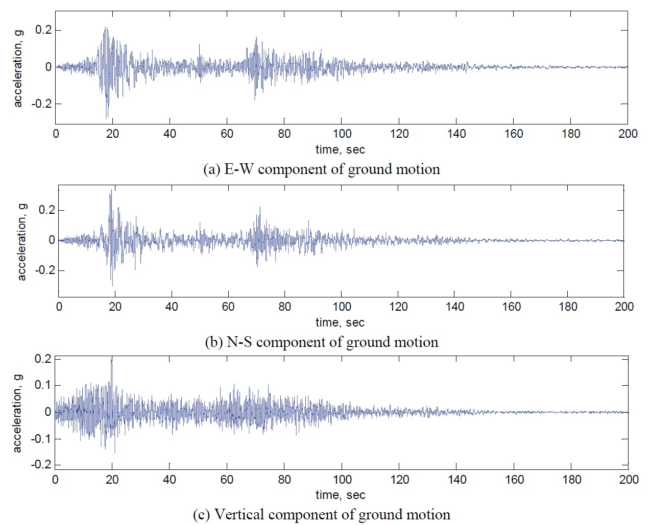Recorded accelerations from ICA2 station (Retrieved from Elnashai et al, 2008).