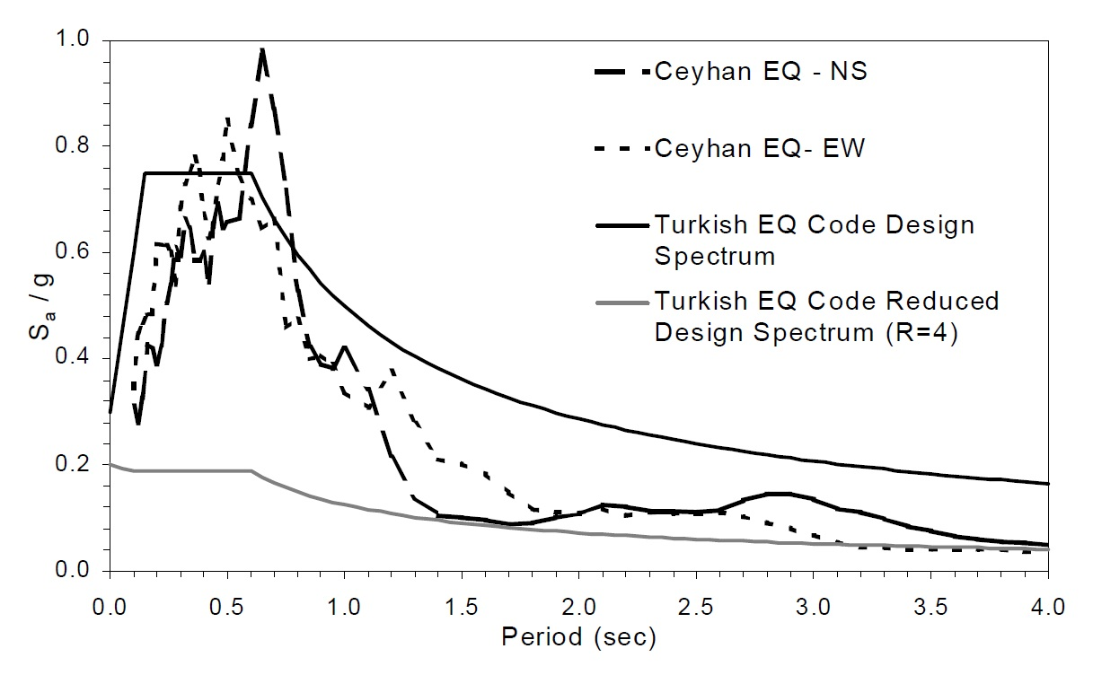 Acceleration response spectra of Ceyhan ground motions (Retrieved from Sucuoglu, Gur and Gulkan, 2000).