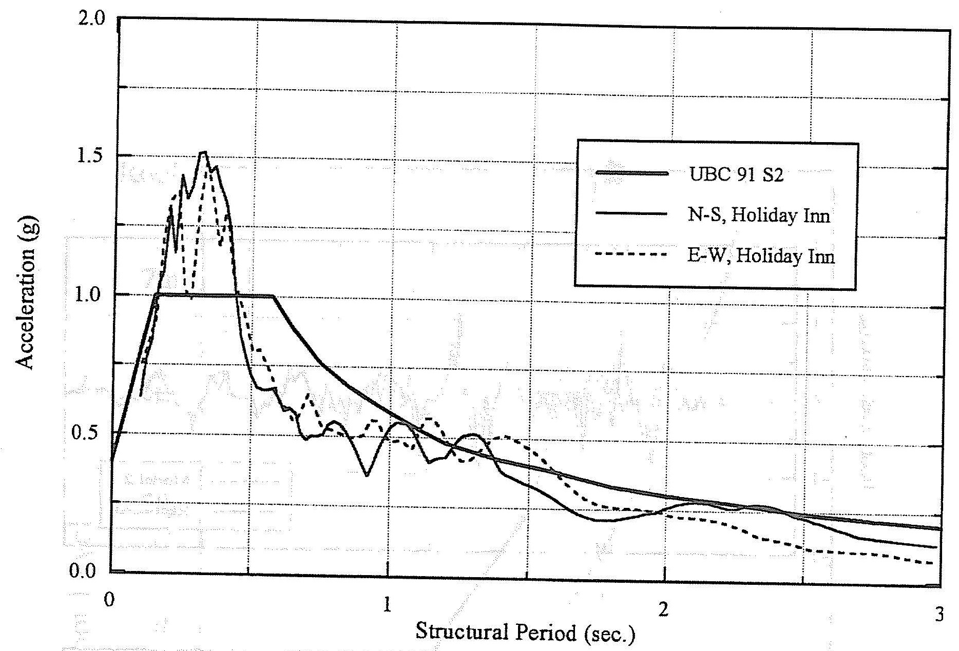 Comparison of response spectrum for 5% critical damping. (SSC, 1994)