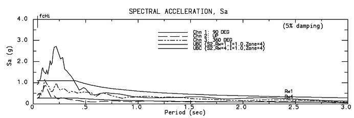 Spectral acceleration at CSMIP Station No. 24538. (CESMD, 1994)