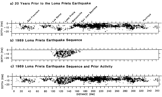 Cross sections of seismicity along the San Andreas fault from north of San Francisco to south of Parkfield, California: (a) seismicity recorded during the 20-year period prior to the earthquake, (b) aftershocks of the Loma Prieta earthquake, (c) backgroun