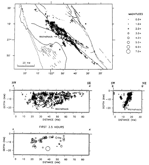 Map and cross sections showing spatial distribution of aftershocks from October 17 through October 31. (Borcherdt et al., 1990)