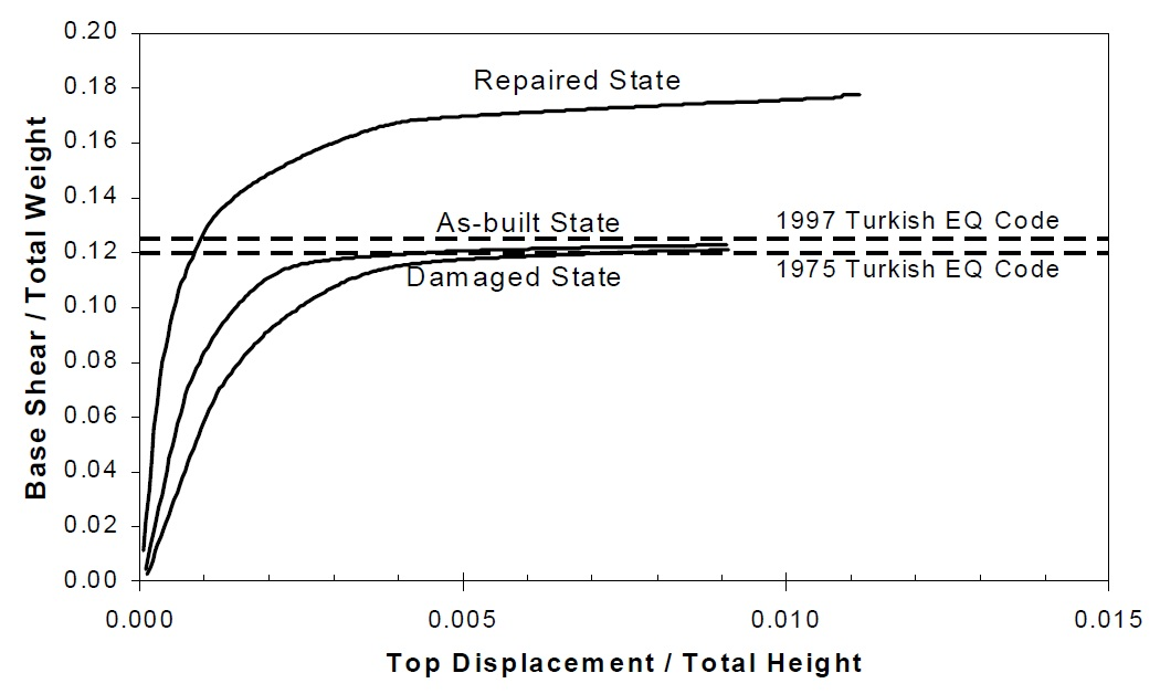 Capacity curves of three states of the structure in the short direction (Retrieved from Sucuoglu, Gur and Gulkan, 2000).